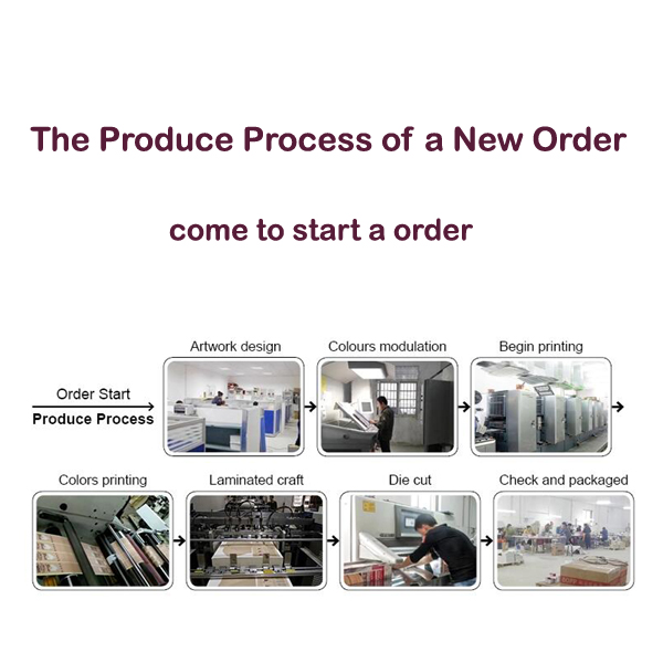 How we do the produce process